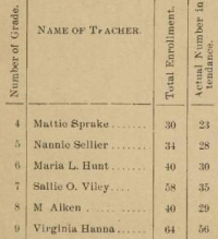 Report of City School No. 1, for the School Year 1893-94